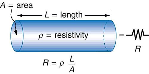 Formule de résistance de câble